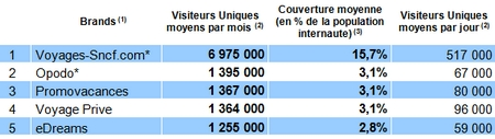 Source : Médiamétrie//NetRatings – Catégories créées spécialement pour la FEVAD - France - Tous lieux de connexion - Moyenne mensuelle des mois d'octobre et novembre 2012 - Applications Internet exclues - Copyright Médiamétrie//NetRatings - Tous droits réservés