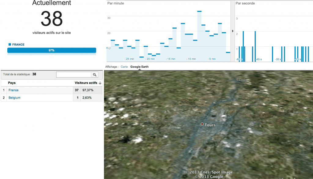 google-earth-google-analytics-temps-reel