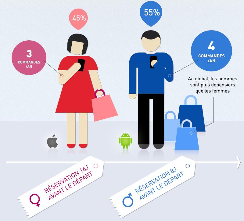 profils-acheteurs-mobile