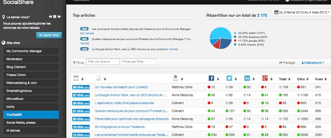 Dashboard SocialShare Mesurer ma performance sur les réseaux sociaux   ET9