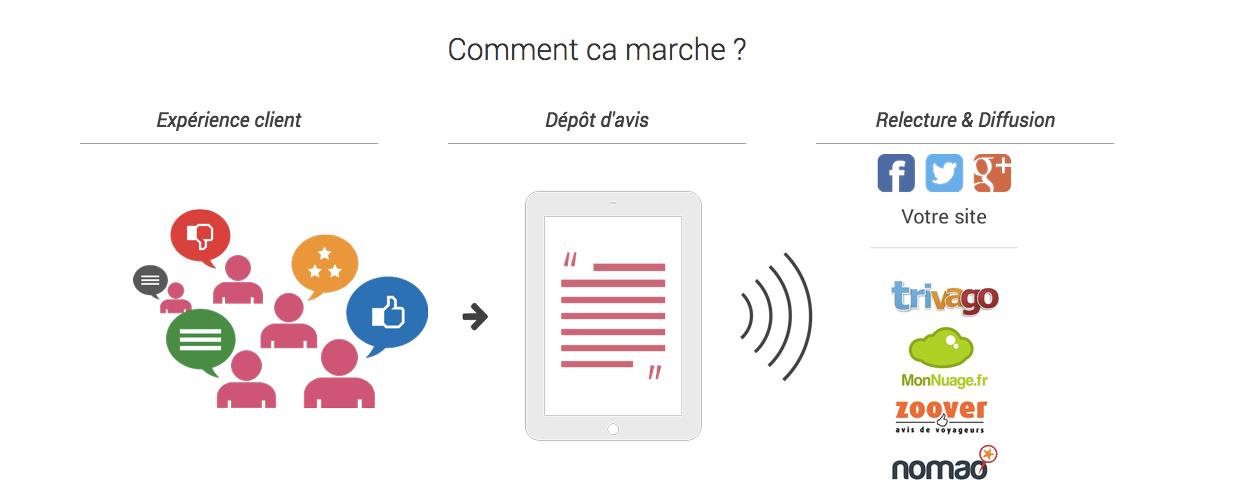 comment-ca-marche-guest-app
