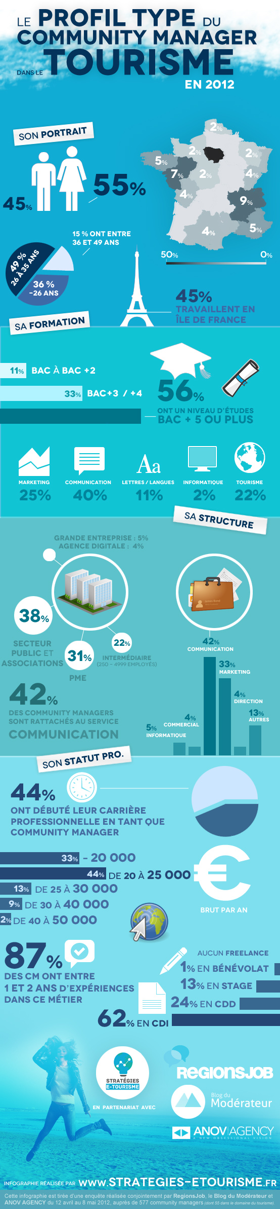 infographie-profil-community-manager-2012