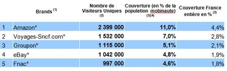 Source : Médiamétrie - Audience de l'Internet mobile - Catégories créées spécialement pour la FEVAD   France - Tous lieux de connexion - Moyenne mensuelle des audiences  des mois d'octobre et novembre  2012 - Sites et applications inclus - Copyright Médiamétrie - Tous droits réservés