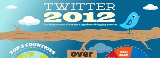 07-twitter-2012